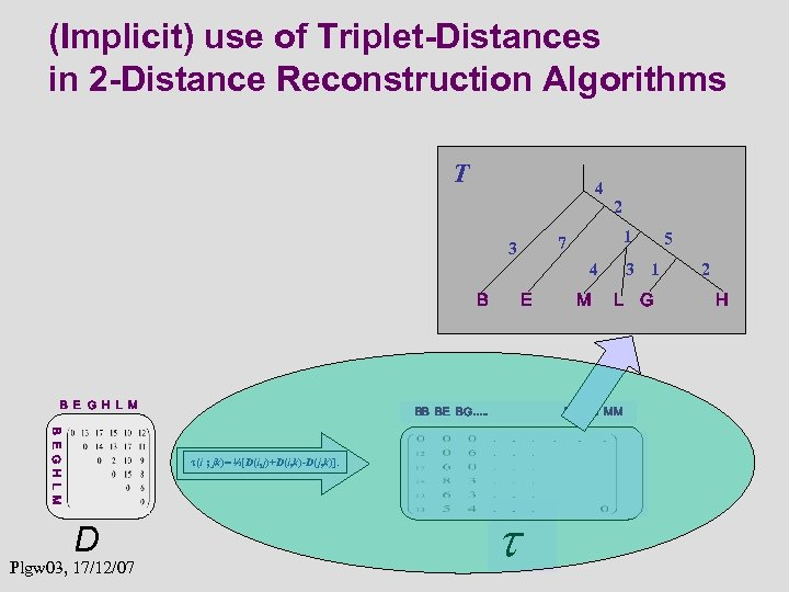 (Implicit) use of Triplet-Distances in 2 -Distance Reconstruction Algorithms T 4 2 1 7