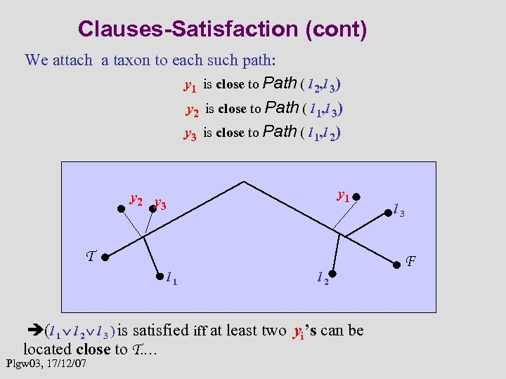 Clauses-Satisfaction (cont) We attach a taxon to each such path: y 1 is close