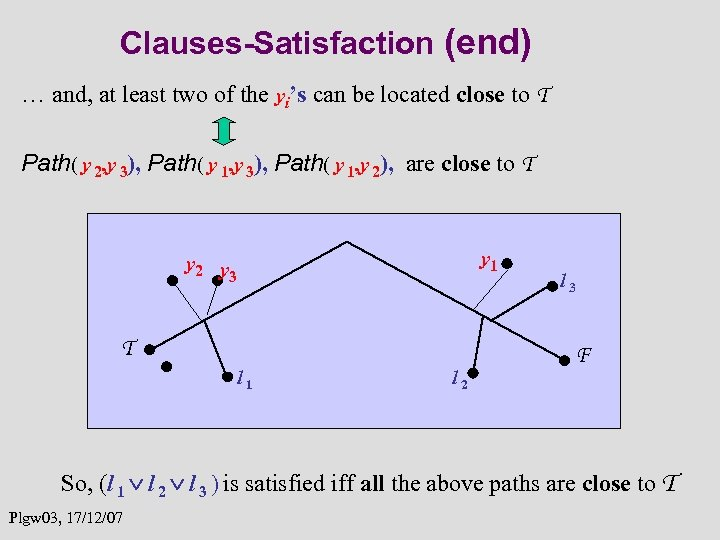 Clauses-Satisfaction (end) … and, at least two of the yi's can be located close