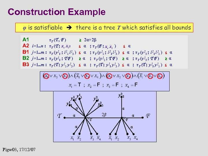 Construction Example φ is satisfiable there is a tree T which satisfies all bounds