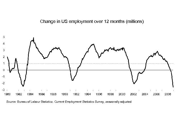 Change in US employment over 12 months (millions) Source: Bureau of Labour Statistics, Current