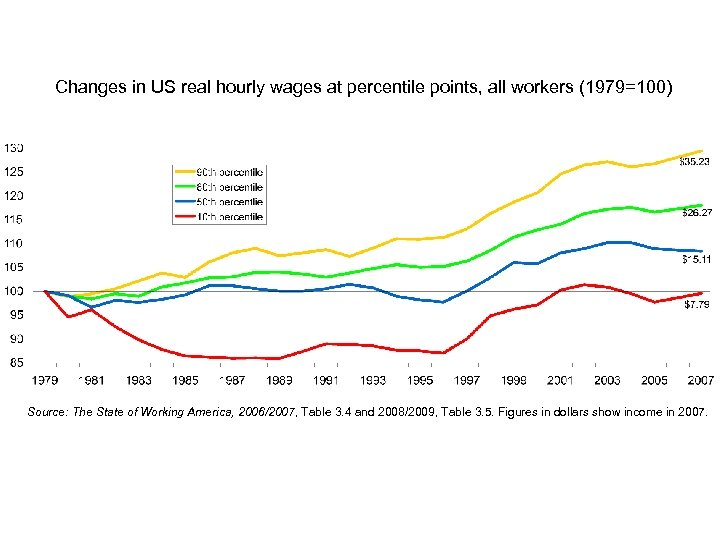 Changes in US real hourly wages at percentile points, all workers (1979=100) Source: The