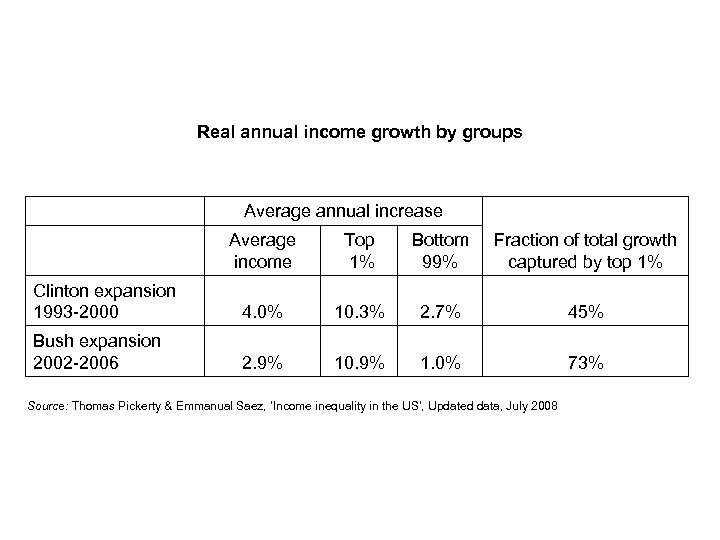 Real annual income growth by groups Average annual increase Average income Top 1% Bottom