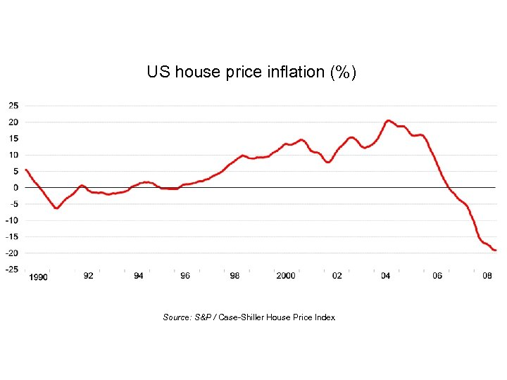 US house price inflation (%) Source: S&P / Case-Shiller House Price Index