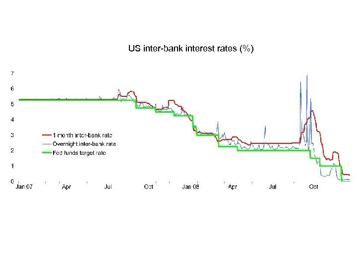 US inter-bank interest rates (%)