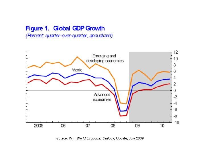Source: IMF, World Economic Outlook, Update, July 2009