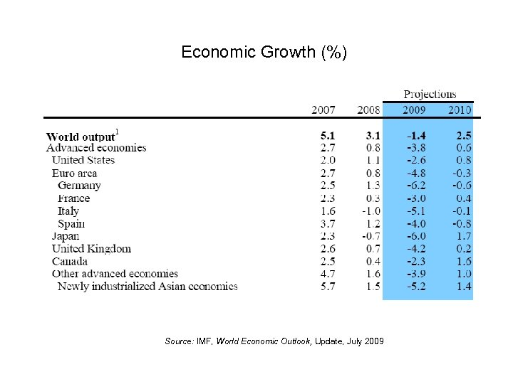 Economic Growth (%) Source: IMF, World Economic Outlook, Update, July 2009