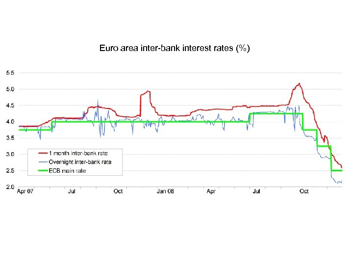 Euro area inter-bank interest rates (%)