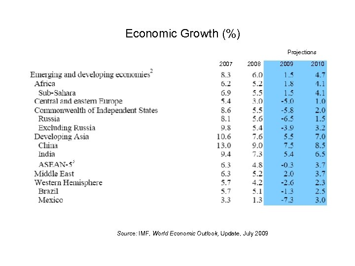 Economic Growth (%) Projections 2007 2008 Source: IMF, World Economic Outlook, Update, July 2009