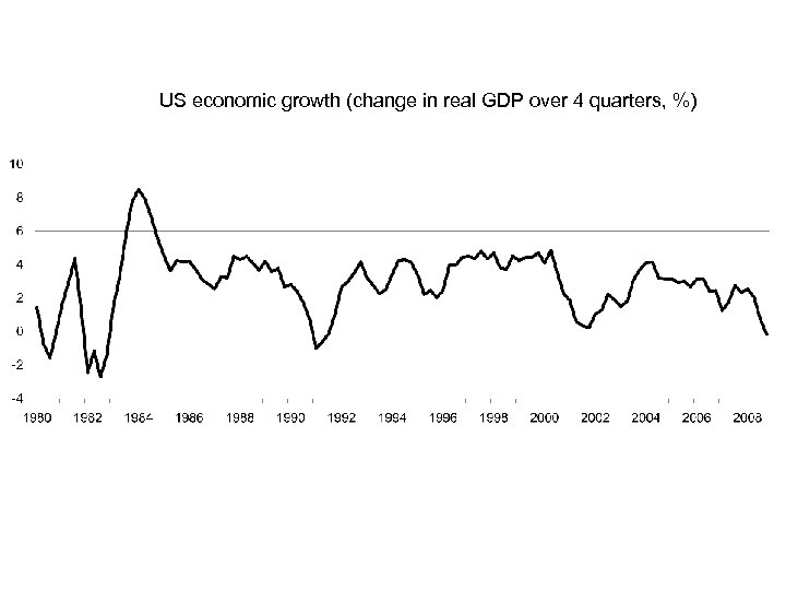 US economic growth (change in real GDP over 4 quarters, %)