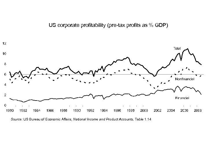 US corporate profitability (pre-tax profits as % GDP) Source: US Bureau of Economic Affairs,