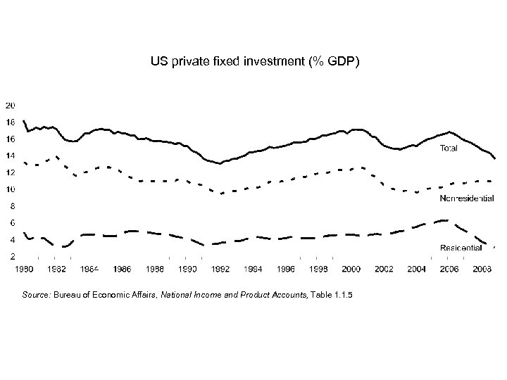 US private fixed investment (% GDP) Source: Bureau of Economic Affairs, National Income and