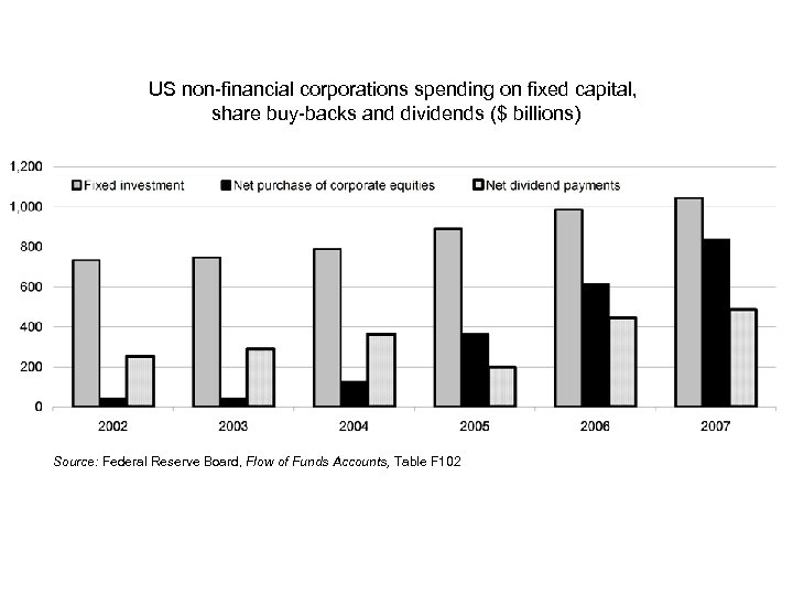 US non-financial corporations spending on fixed capital, share buy-backs and dividends ($ billions) Source: