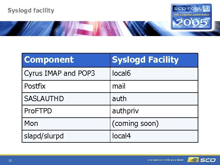 Syslogd facility Component Cyrus IMAP and POP 3 local 6 Postfix mail SASLAUTHD auth
