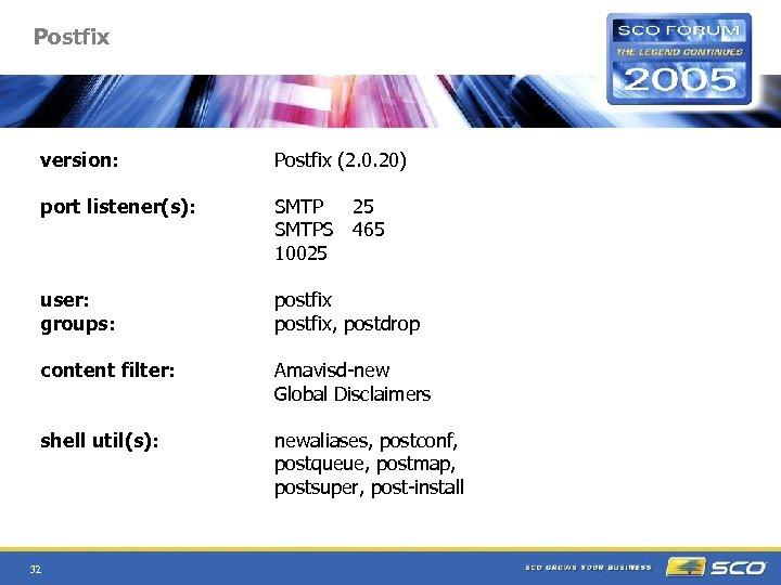 Postfix version: Postfix (2. 0. 20) port listener(s): SMTP 25 SMTPS 465 10025 user: