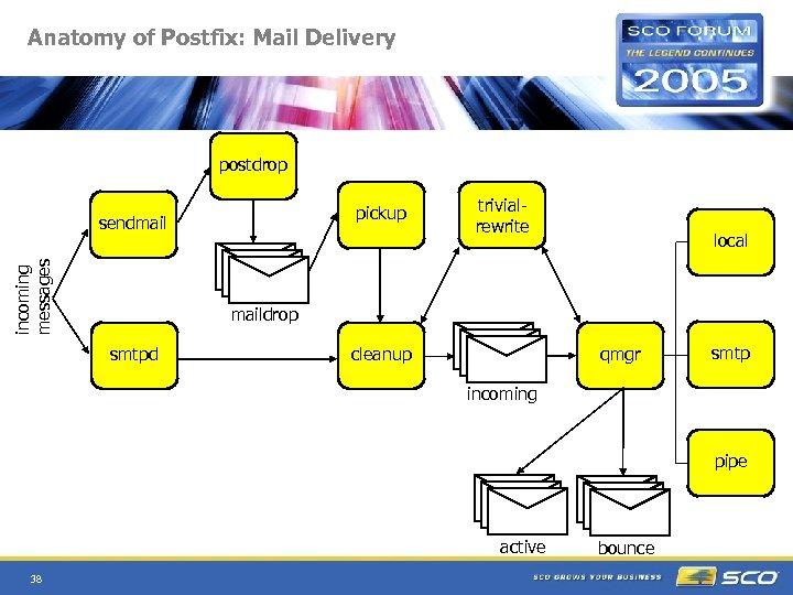 Anatomy of Postfix: Mail Delivery postdrop pickup incoming messages sendmail trivialrewrite local maildrop smtpd