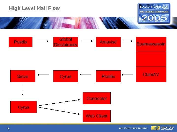 High Level Mail Flow Postfix Sieve Global Disclaimers Amavisd Spamassassin Cyrus Postfix Clam. AV