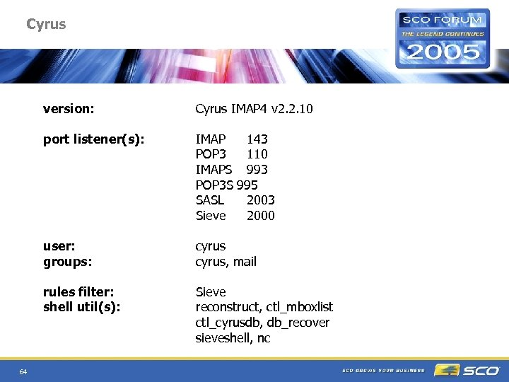 Cyrus version: port listener(s): IMAP 143 POP 3 110 IMAPS 993 POP 3 S