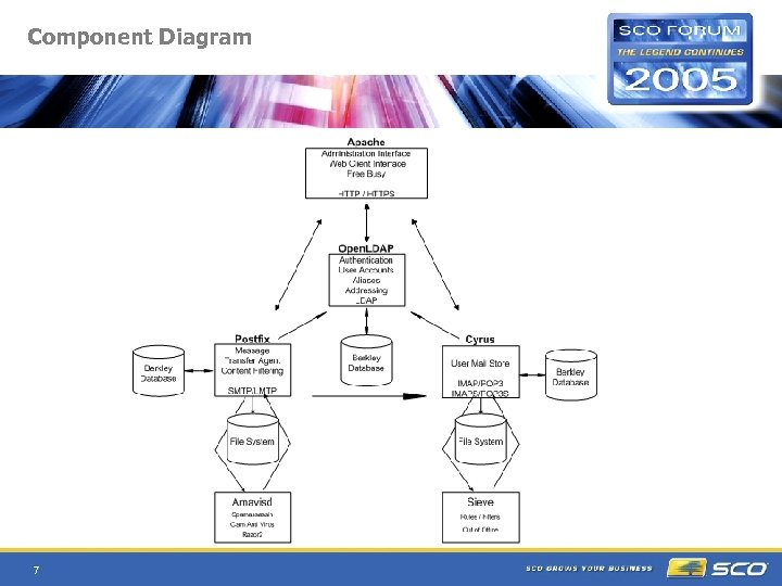 Component Diagram 7