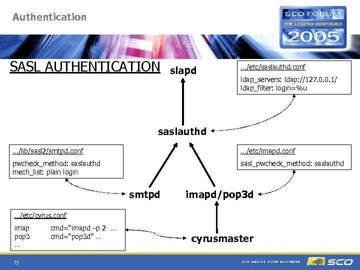 Authentication SASL AUTHENTICATION slapd …/etc/saslauthd. conf ldap_servers: ldap: //127. 0. 0. 1/ ldap_filter: login=%u