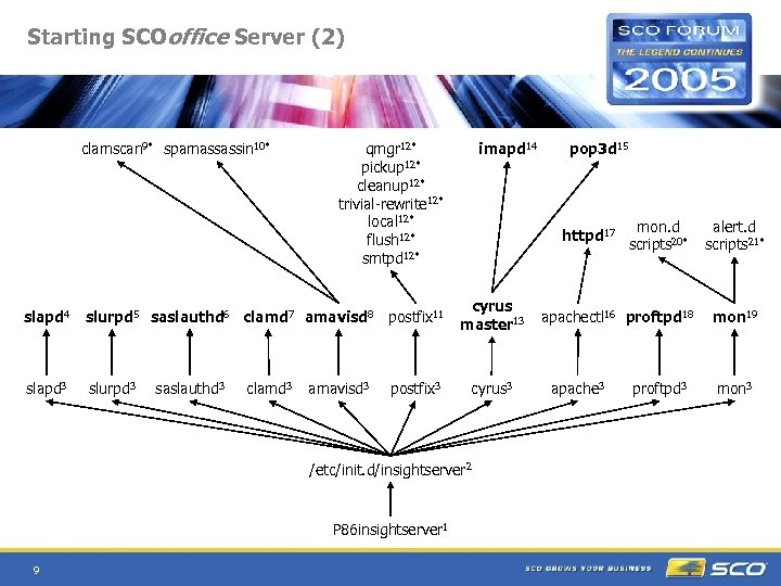 Starting SCOoffice Server (2) clamscan 9* spamassassin 10* qmgr 12* pickup 12* cleanup 12*