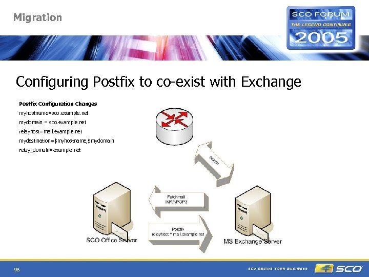 Migration Configuring Postfix to co-exist with Exchange Postfix Configuration Changes myhostname=sco. example. net mydomain