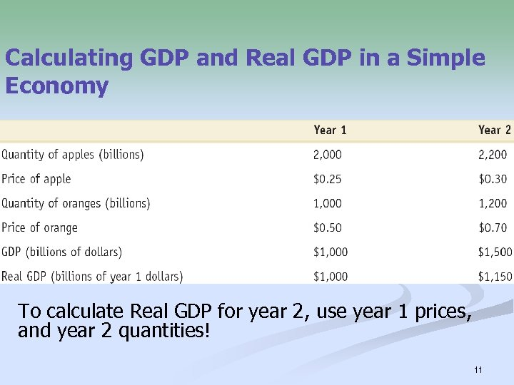Calculating GDP and Real GDP in a Simple Economy To calculate Real GDP for