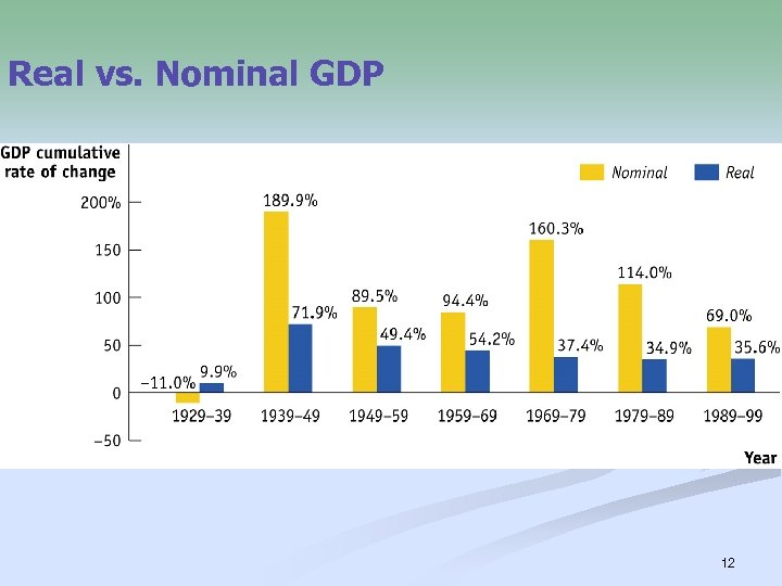Real vs. Nominal GDP 12
