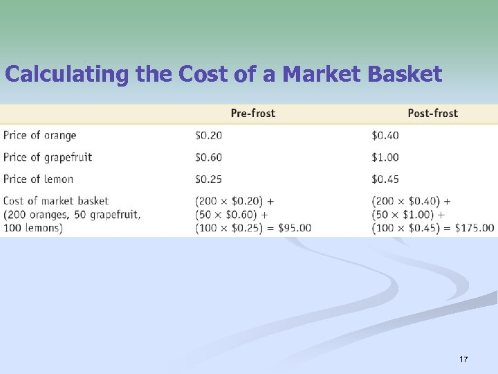 Calculating the Cost of a Market Basket 17