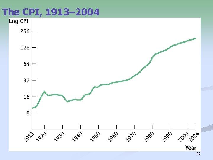 The CPI, 1913– 2004 20