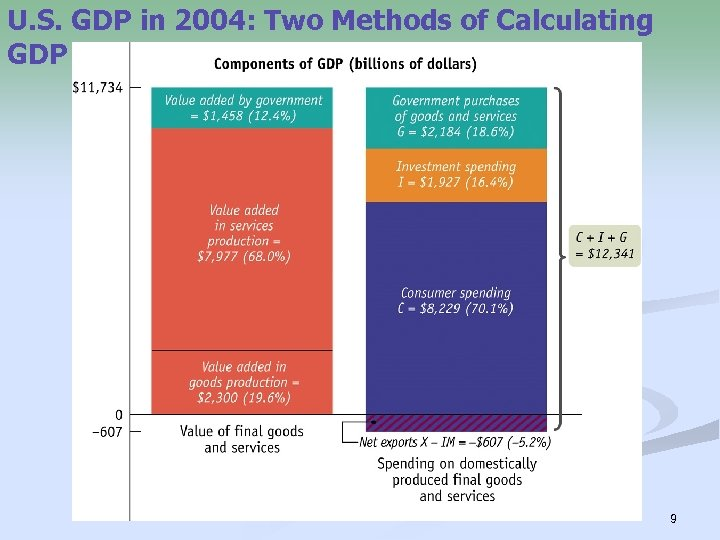 U. S. GDP in 2004: Two Methods of Calculating GDP 9