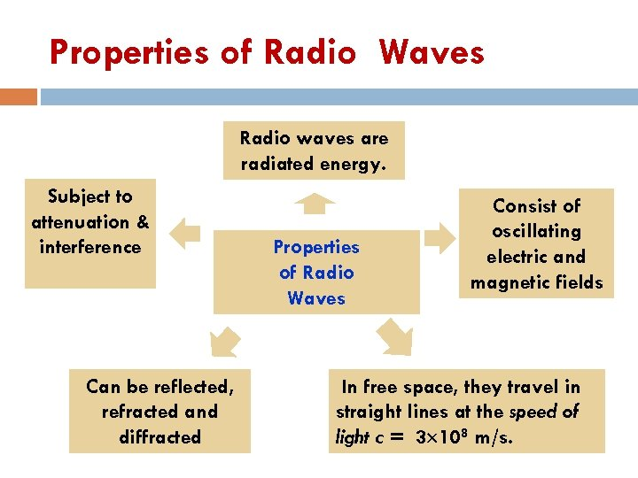 Properties of Radio Waves Radio waves are radiated energy. Subject to attenuation & interference