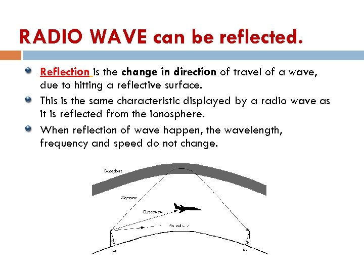 RADIO WAVE can be reflected. Reflection is the change in direction of travel of