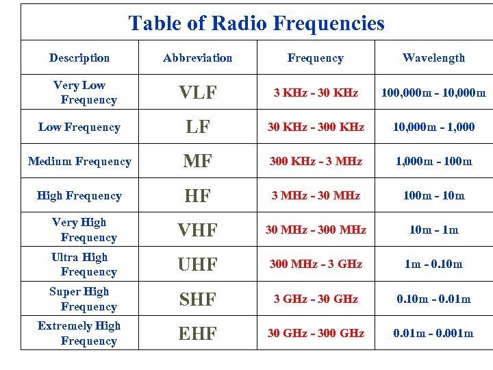 Table of Radio Frequencies Description Abbreviation Frequency Wavelength VLF 3 KHz - 30 KHz