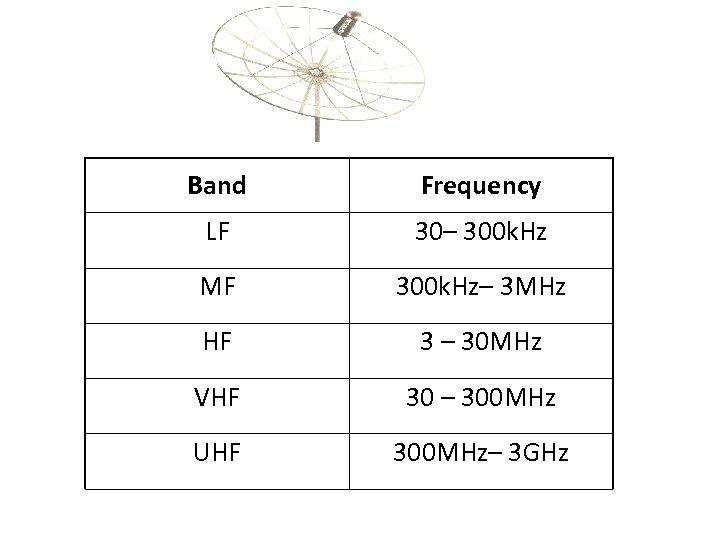 Band Frequency LF 30– 300 k. Hz MF 300 k. Hz– 3 MHz HF