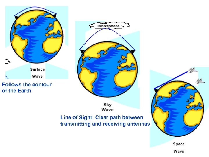 Follows the contour of the Earth Line of Sight: Clear path between transmitting and