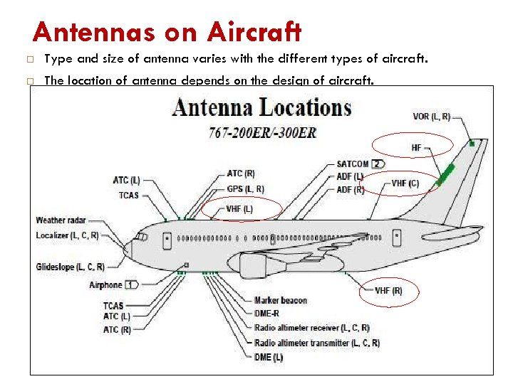 Antennas on Aircraft Type and size of antenna varies with the different types of