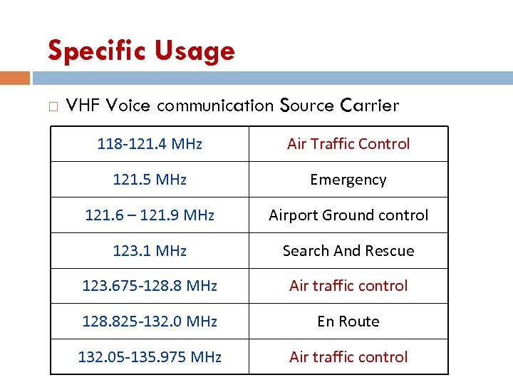 Specific Usage VHF Voice communication Source Carrier 118 -121. 4 MHz Air Traffic Control