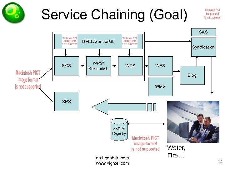 Service Chaining (Goal) SAS BPEL/Sensor. ML Syndication SOS WPS/ Sensor. ML WCS WFS Blog