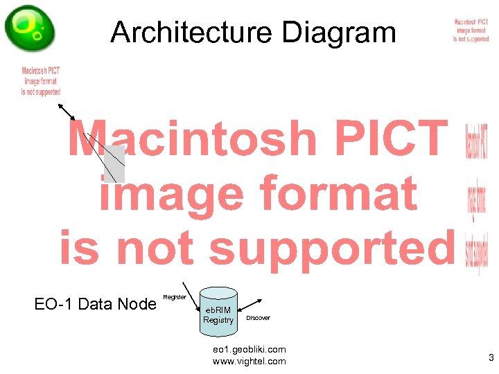 Architecture Diagram EO-1 Data Node Register eb. RIM Registry Discover eo 1. geobliki. com