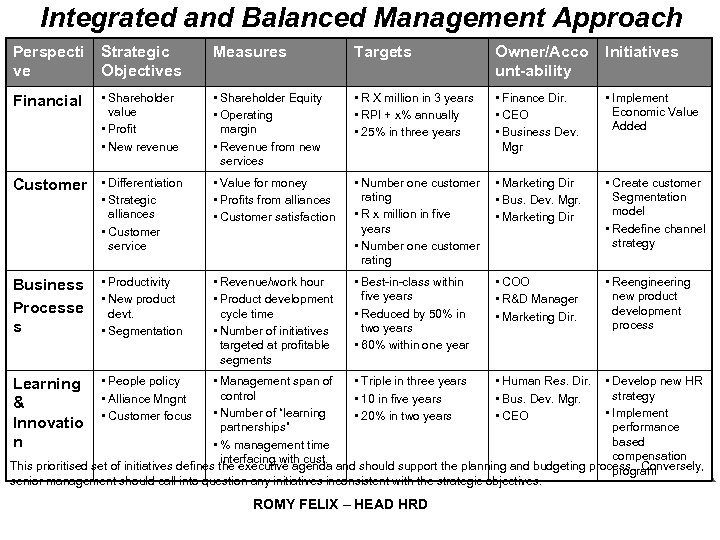Integrated and Balanced Management Approach Perspecti ve Strategic Objectives Measures Targets Owner/Acco unt-ability Initiatives