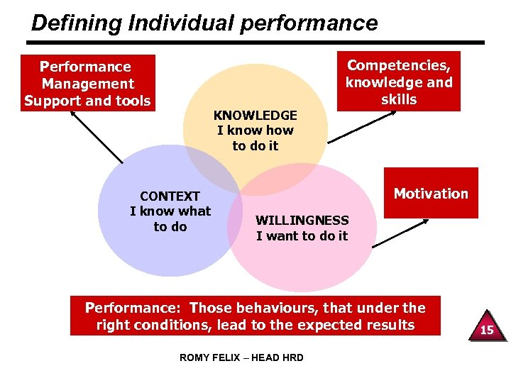 Defining Individual performance Performance Management Support and tools KNOWLEDGE I know how to do