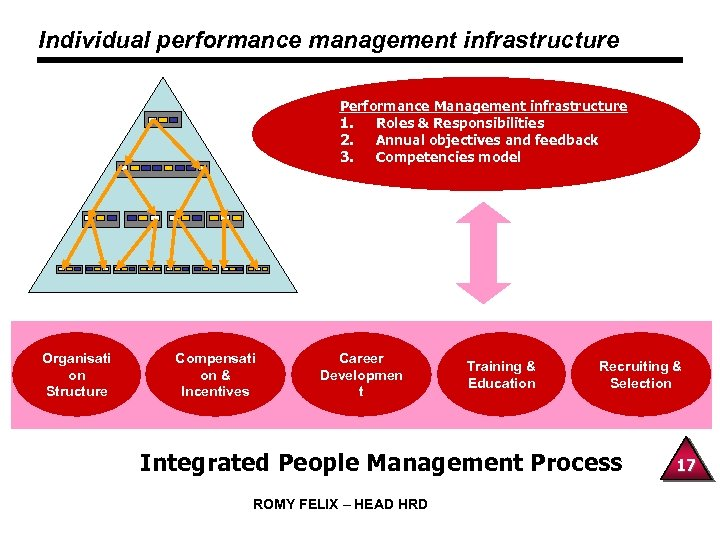 Individual performance management infrastructure Performance Management infrastructure 1. Roles & Responsibilities 2. Annual objectives