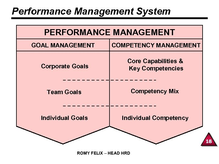 Performance Management System PERFORMANCE MANAGEMENT GOAL MANAGEMENT COMPETENCY MANAGEMENT Corporate Goals Core Capabilities &