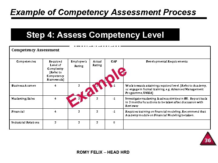 Example of Competency Assessment Process Step 4: Assess Competency Level Achievement Competency Assessment Competencies