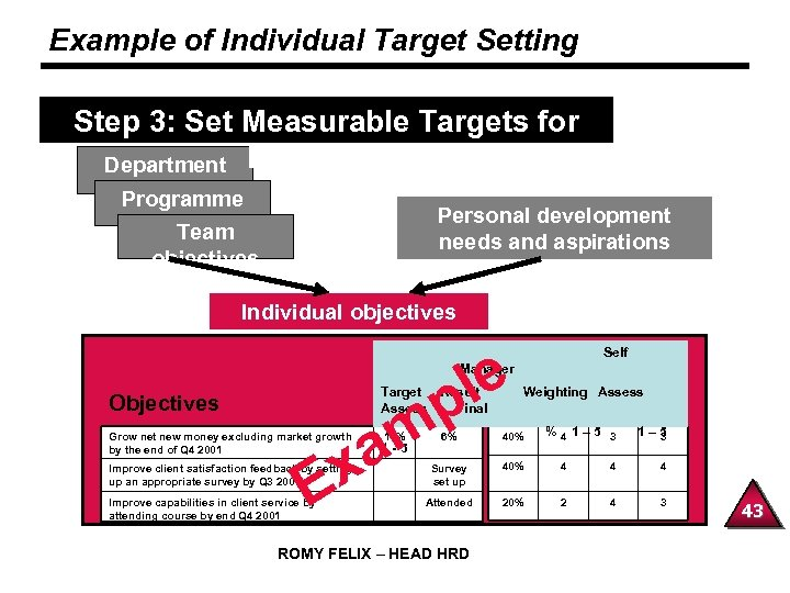 Example of Individual Target Setting Step 3: Set Measurable Targets for Department Individuals Programme