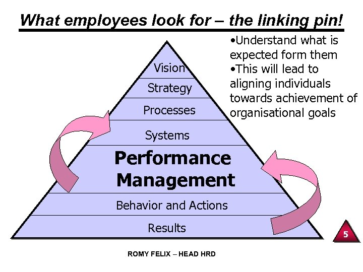 What employees look for – the linking pin! Vision Strategy Processes • Understand what