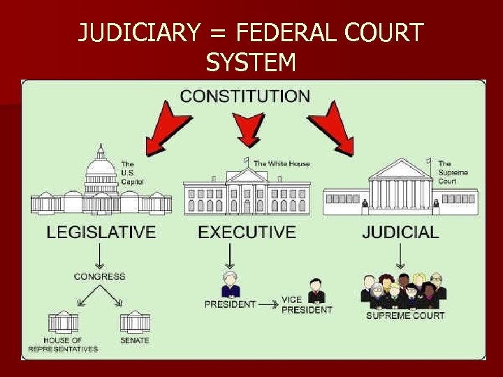 JUDICIARY = FEDERAL COURT SYSTEM