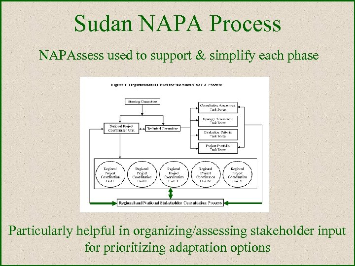 Sudan NAPA Process NAPAssess used to support & simplify each phase Particularly helpful in