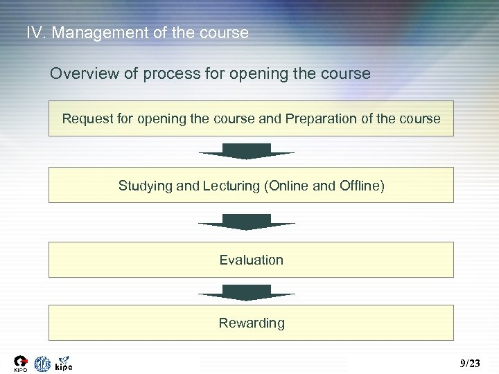 IV. Management of the course Overview of process for opening the course Request for